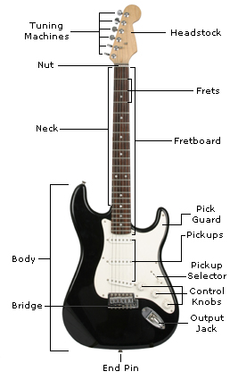 Electric guitar (Fender Stratocaster)